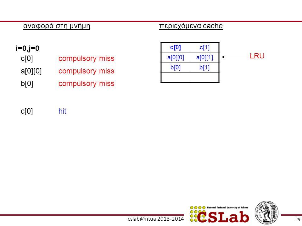 αναφορά στη μνήμη περιεχόμενα cache i=0,j=0 LRU c[0] compulsory miss